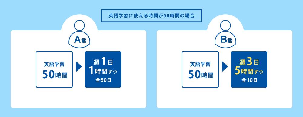 英語学習に使える時間が50時間の場合